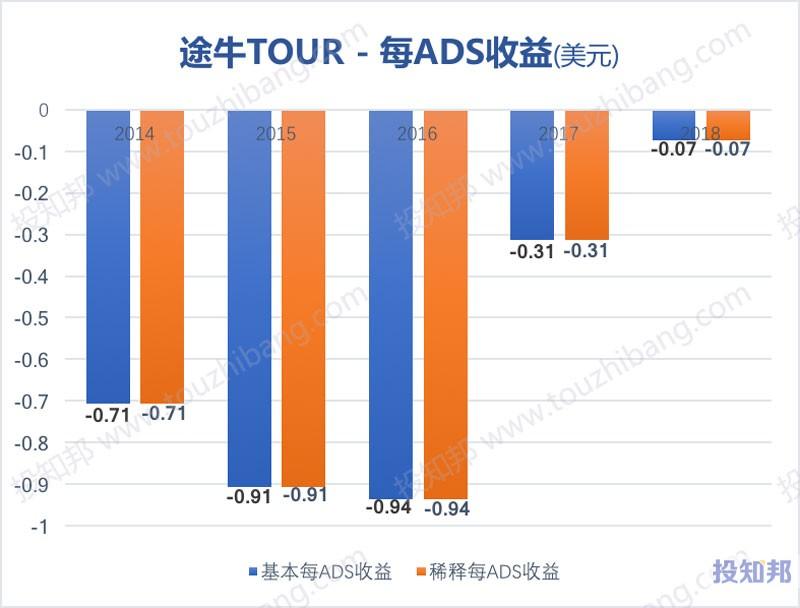 图解途牛(TOUR)财报数据(以美元计,2014~2018年)