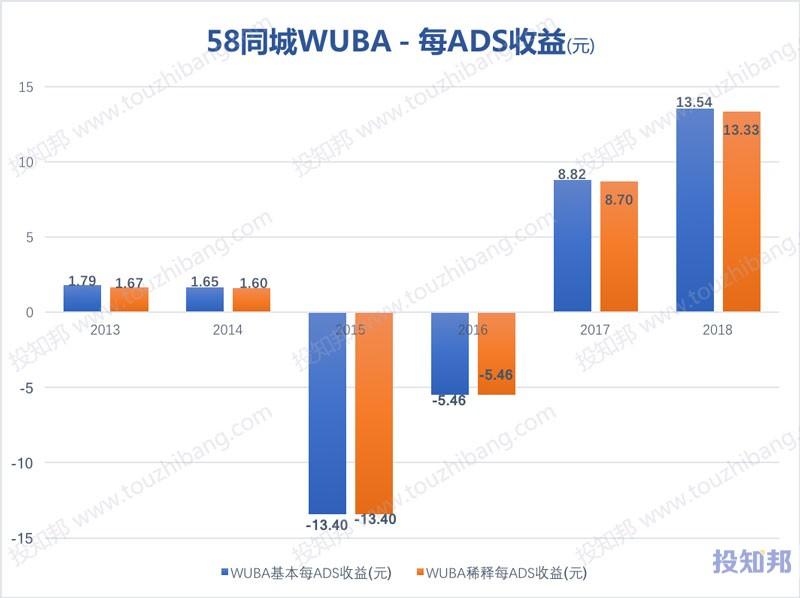 图解58同城(WUBA)财报数据(以人民币计,2013~2018年)