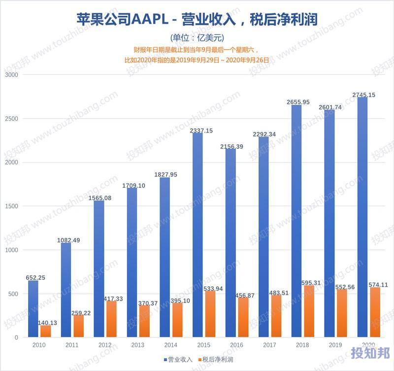 图解苹果公司(AAPL)财报数据(2010年~2021财报年Q1,更新)
