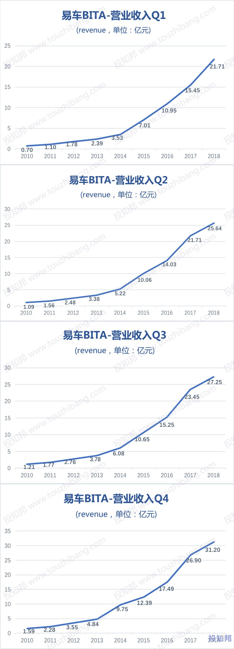 图解易车(BITA)财报数据(以人民币计,2010~2018年)