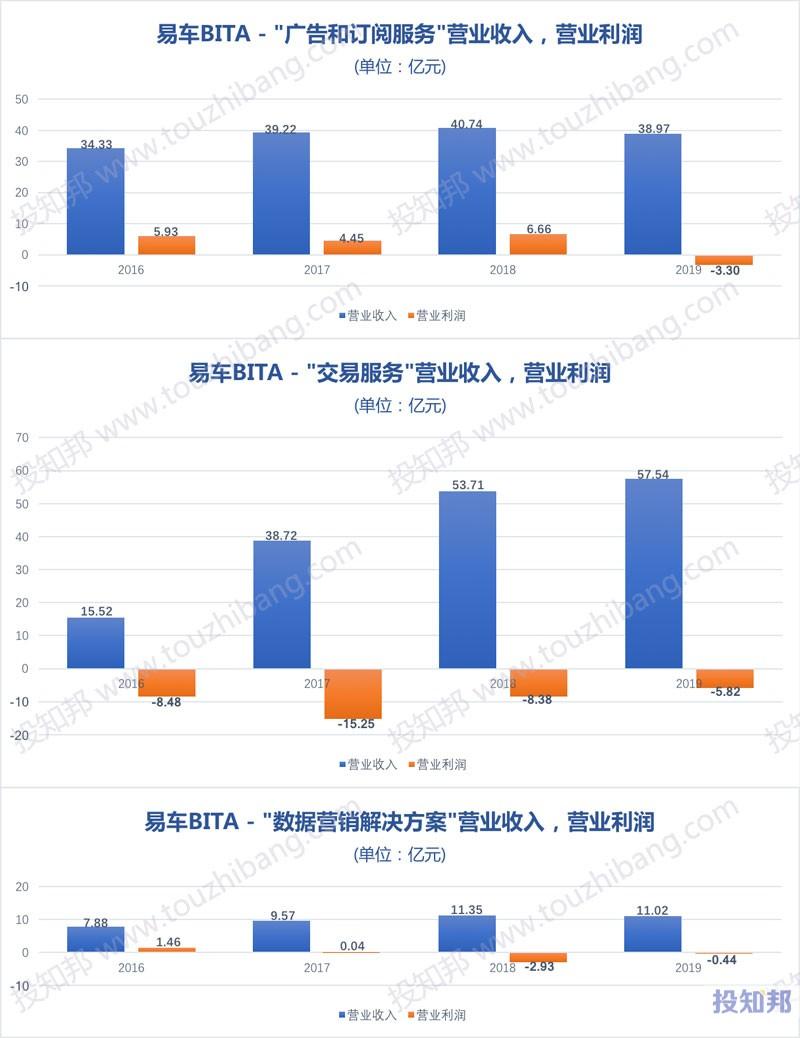 易车(BITA)财报数据图示(2010~2019年,更新)