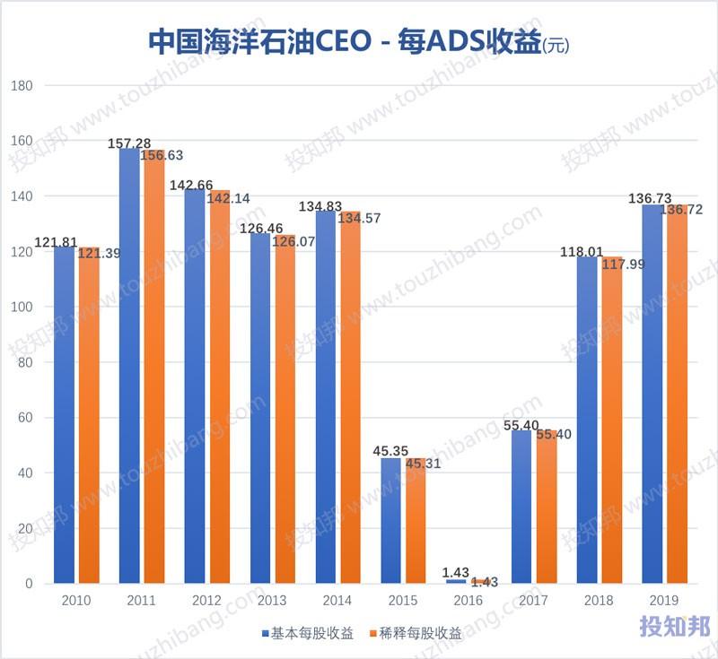 中国海洋石油(CEO)财报数据图示(2010年~2019年,更新)