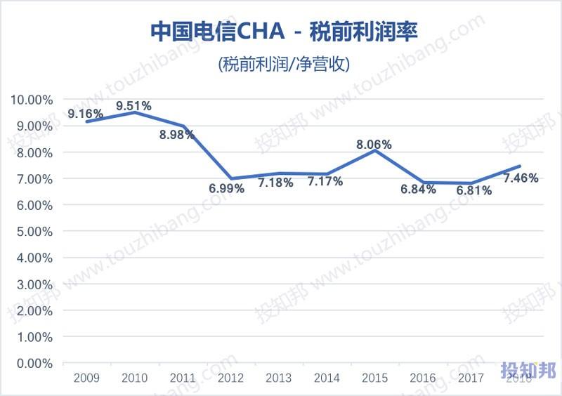 图解中国电信(CHA)财报数据(以人民币计,2009年~2019年Q1)