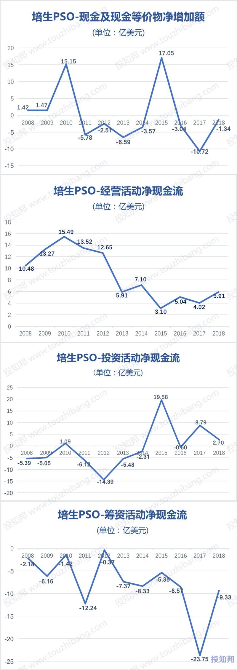 图解培生教育(PSO)财报数据(以美元计,2008~2018年)