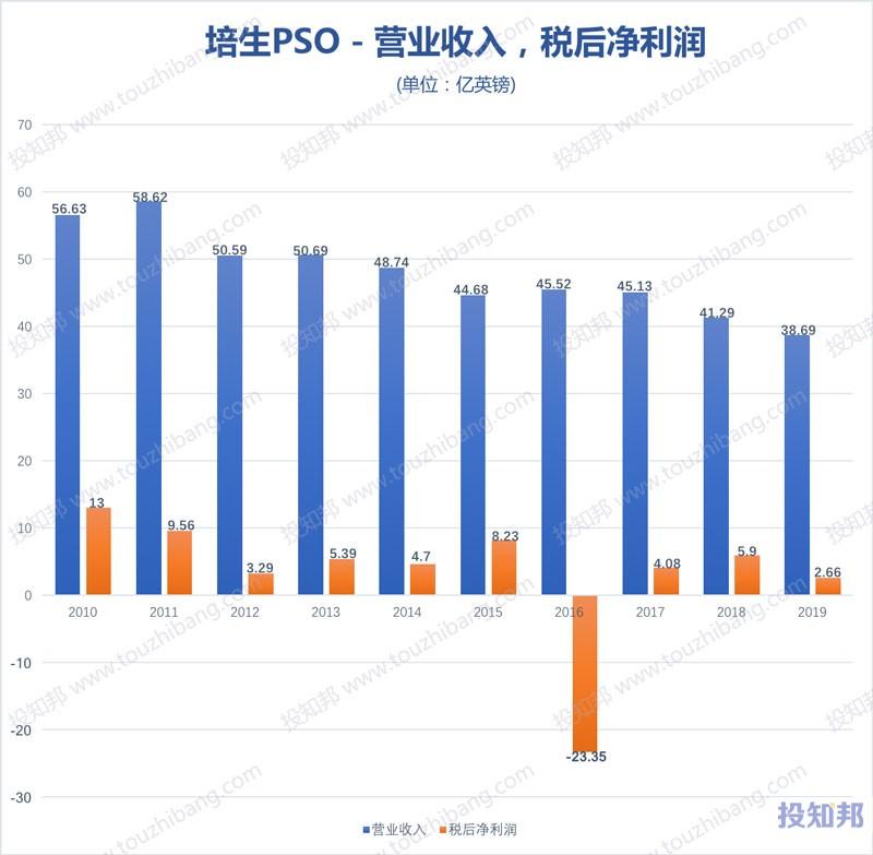 培生教育(PSO)财报数据图示(2010~2019年,更新)