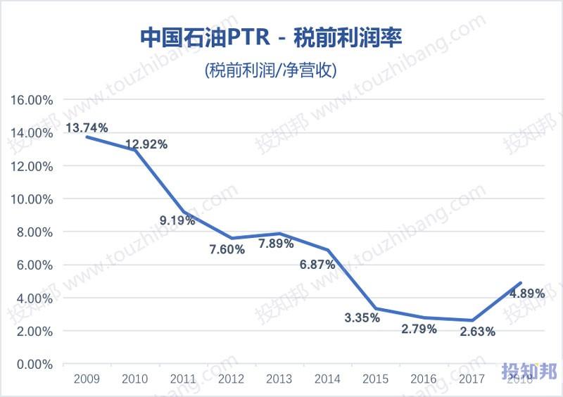 图解中国石油(PTR)财报数据(以人民币计,2009年~2019年Q1)