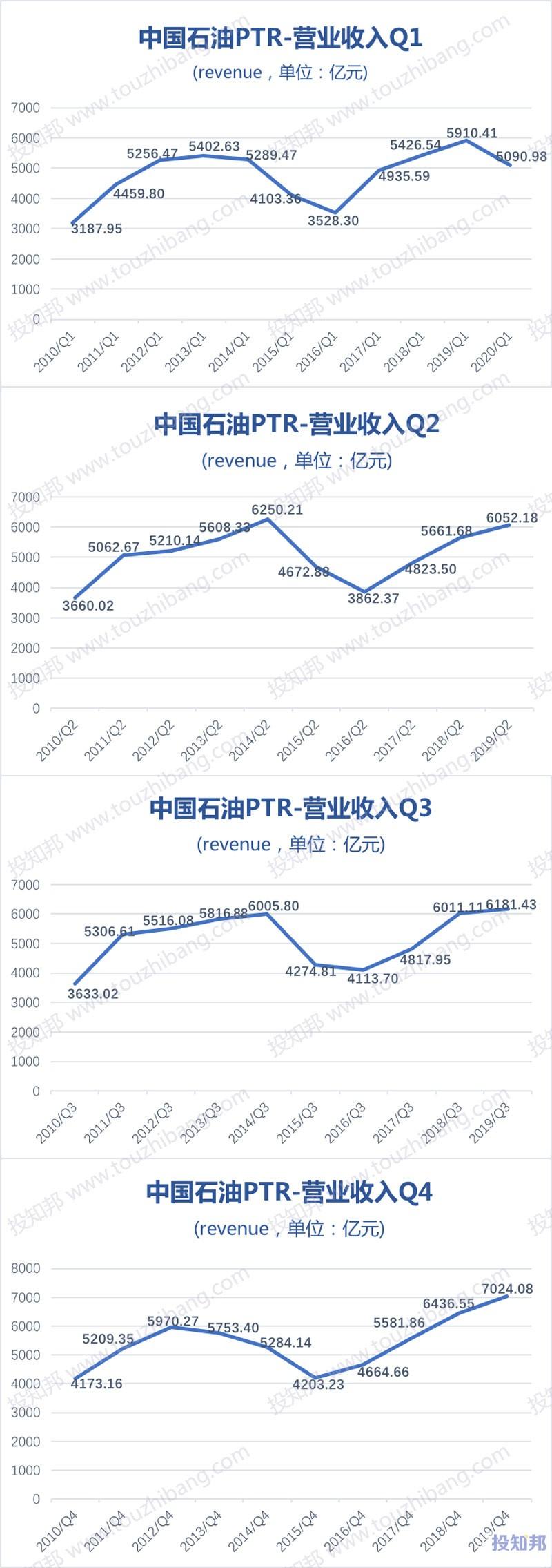 中国石油(PTR)财报数据图示(2010年~2020年Q1,更新)