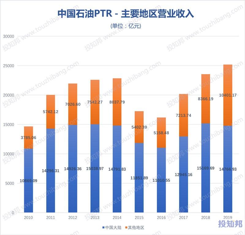 中国石油(PTR)财报数据图示(2010年~2020年Q3,更新)