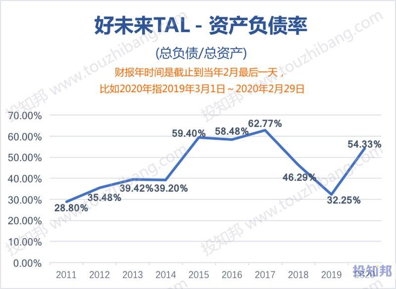 好未来(TAL)财报数据图示(2011年~2021财报年Q2,更新)