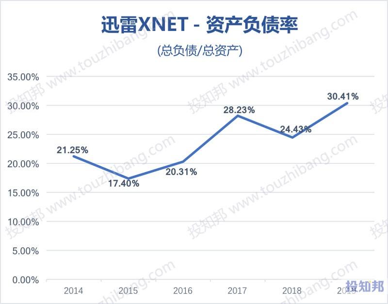 迅雷(XNET)财报数据图示(2014~2020年Q1,更新)