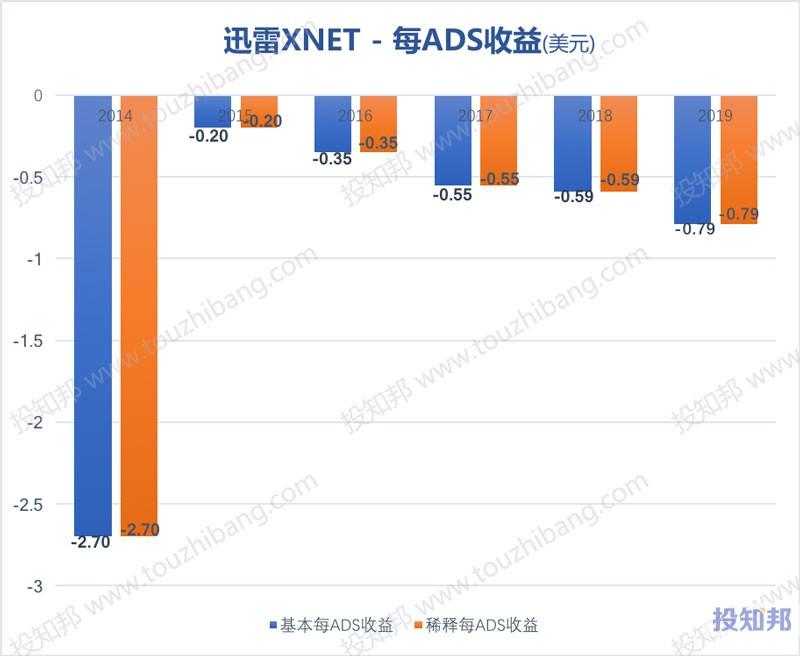 迅雷(XNET)财报数据图示(2014~2020年Q3,更新)