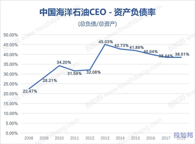 图解中国海洋石油(CEO)财报数据(以人民币计,2008年~2018年)