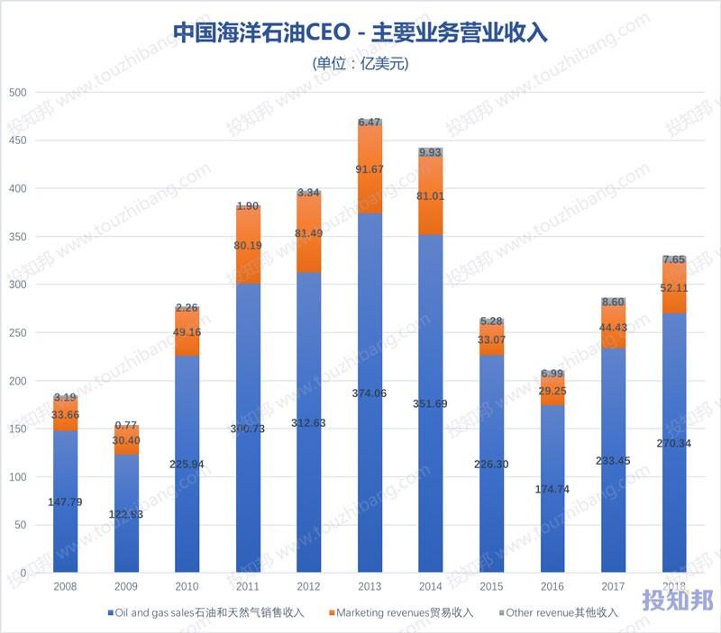 图解中国海洋石油(CEO)财报数据(以美元计,2008~2018年)