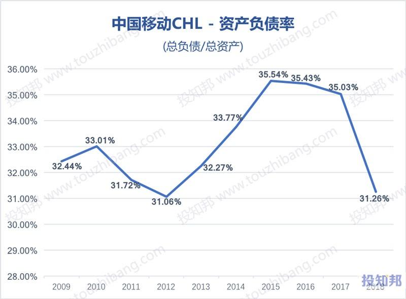 图解中国移动(CHL)财报数据(以人民币计,2009~2018年)