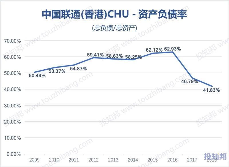 图解中国联通(香港)(CHU)财报数据(以美元计,2009~2018年)