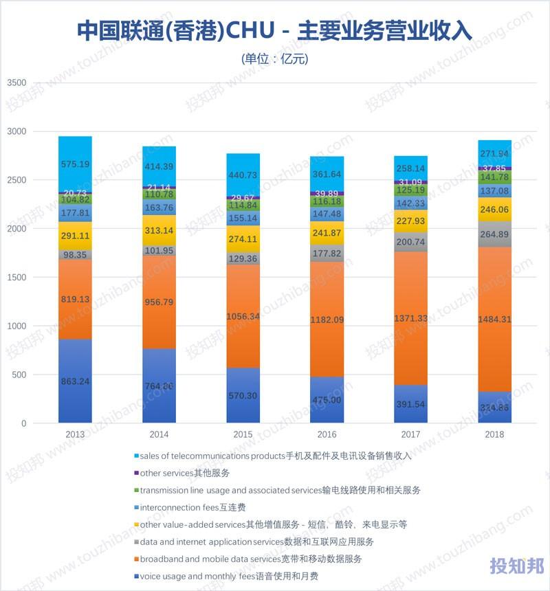 图解中国联通(香港)(CHU)财报数据(以人民币计,2009~2019年Q1)