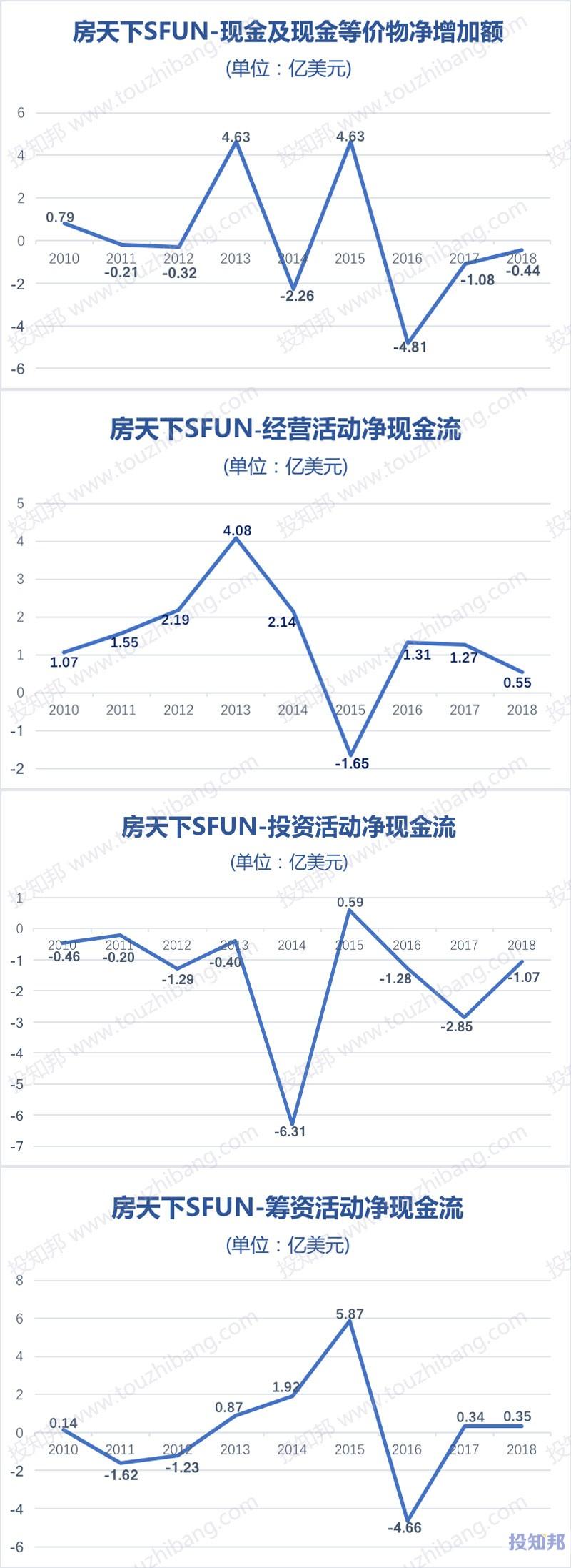 图解房天下(SFUN)财报数据(2010年~2018年)