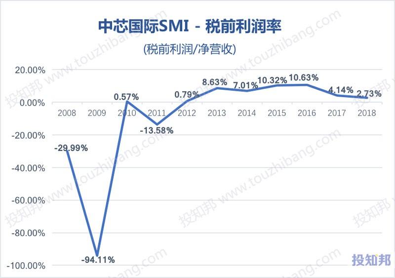图解中芯国际(SMI)财报数据(2008~2019年Q1)