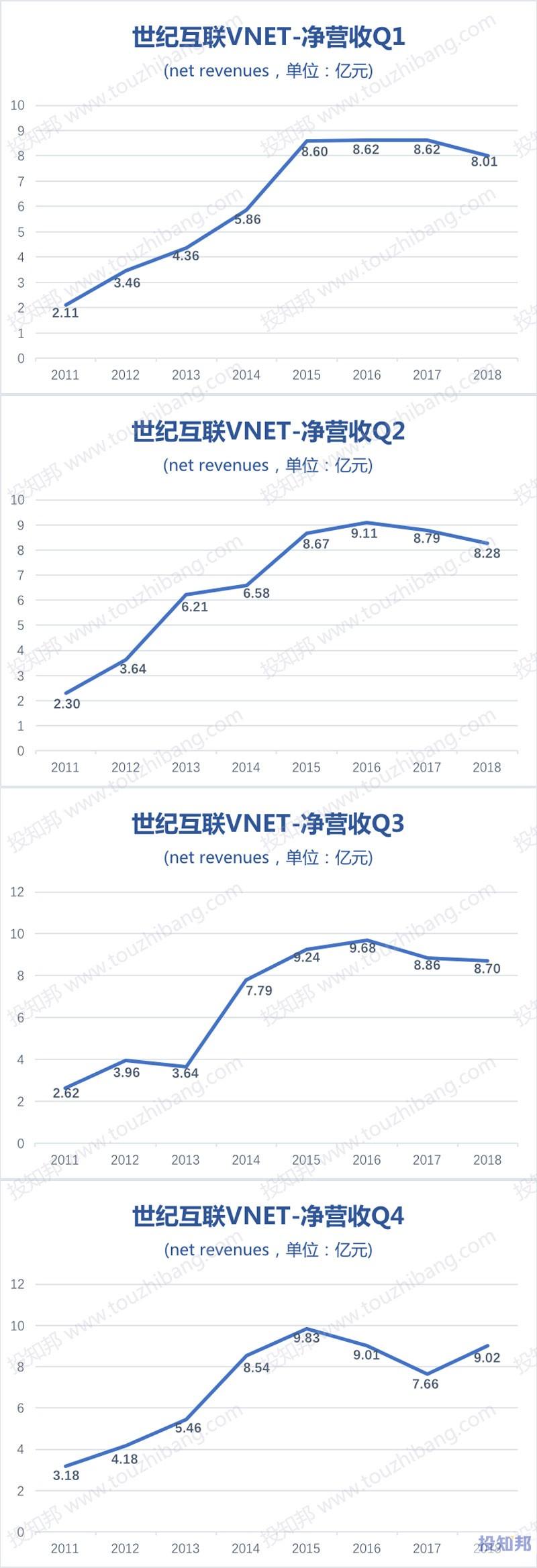 图解世纪互联(VNET)财报数据(以人民币计,2011~2018年)
