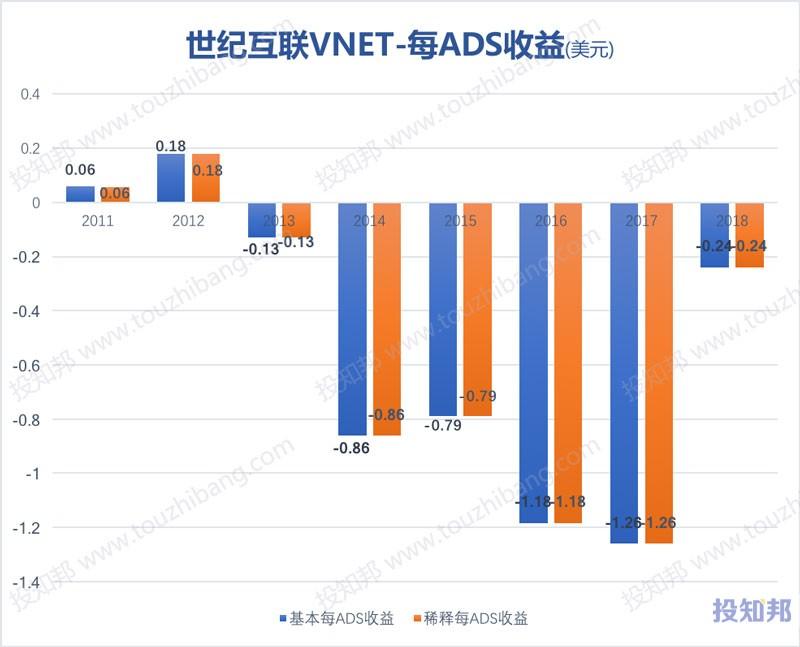 图解世纪互联(VNET)财报数据(以美元计,2011~2018年)