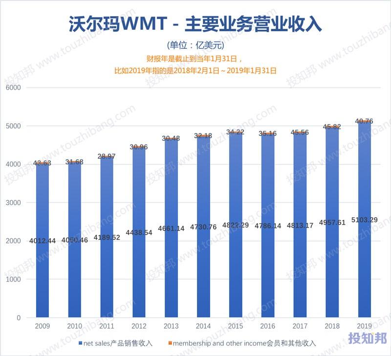 图解沃尔玛(WMT)财报数据(2009~2019财报年Q3)