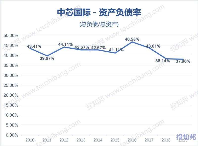 中芯国际(HK0981)财报数据图示(2010~2020年Q2,更新)
