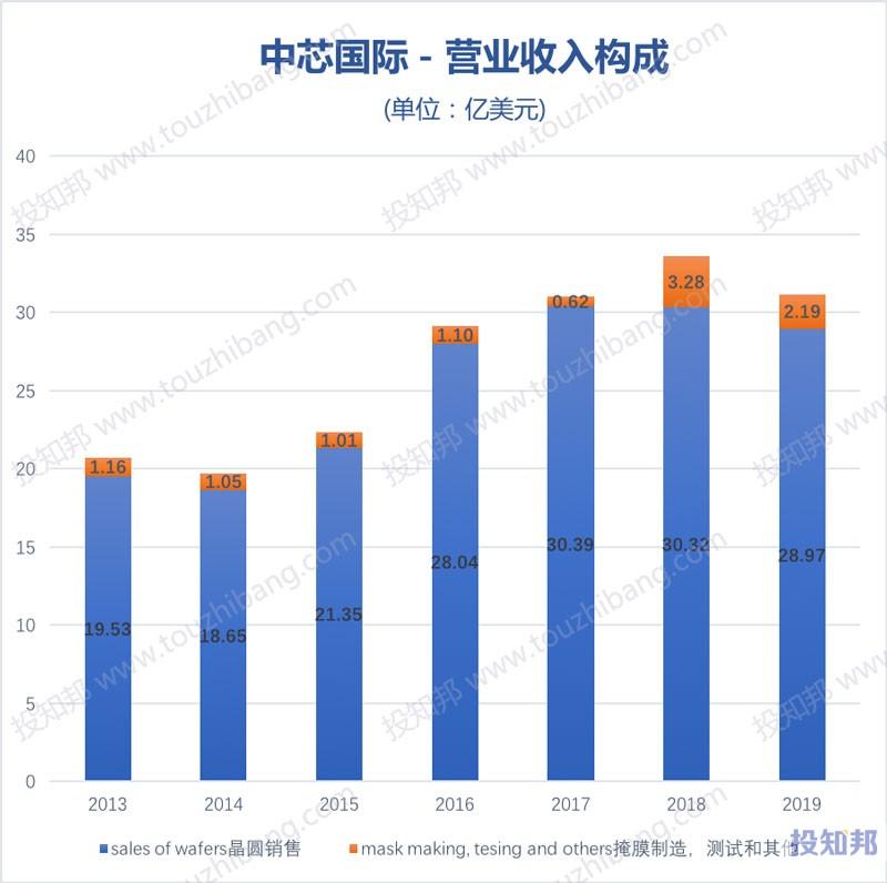 中芯国际(HK0981)财报数据图示(2010~2020年Q1,更新)