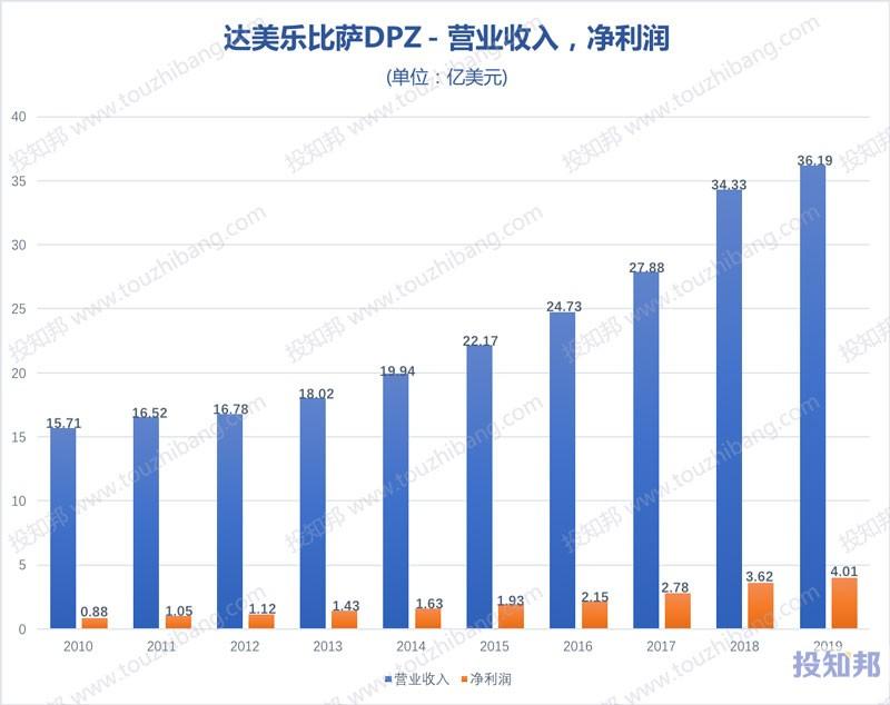 达美乐披萨(DPZ)财报数据图示(2010年~2020年Q3,更新)