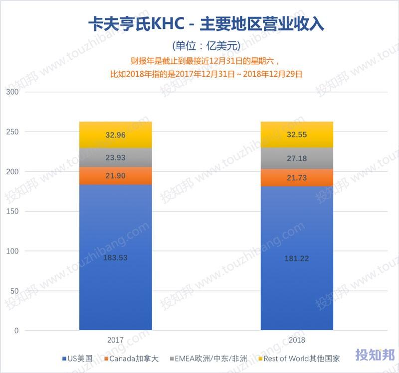 图解卡夫亨氏(KHC)财报数据(2015年~2019年Q3)