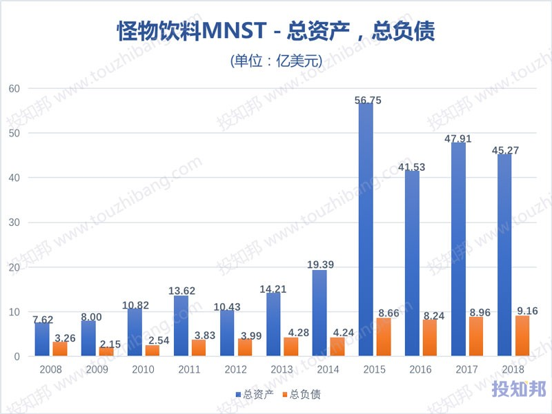 图解怪物饮料(MNST)财报数据(2008年~2019年Q3)