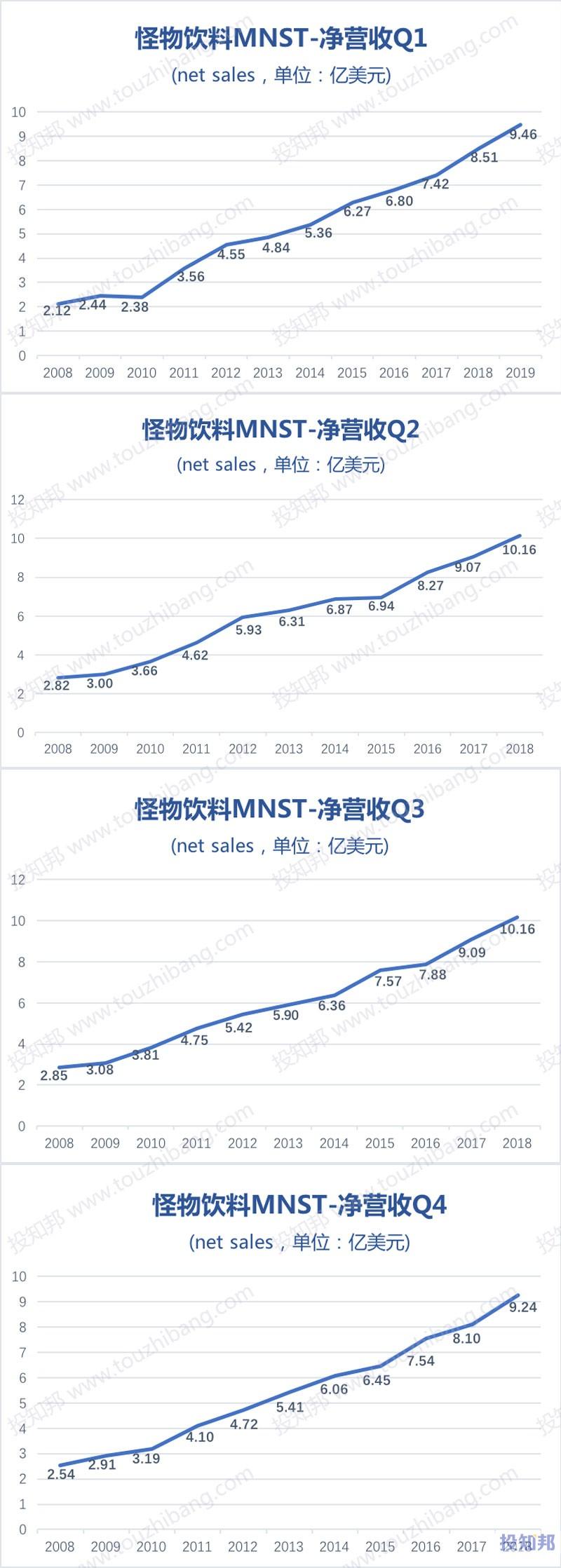 图解怪物饮料(MNST)财报数据(2008年~2019年Q1)