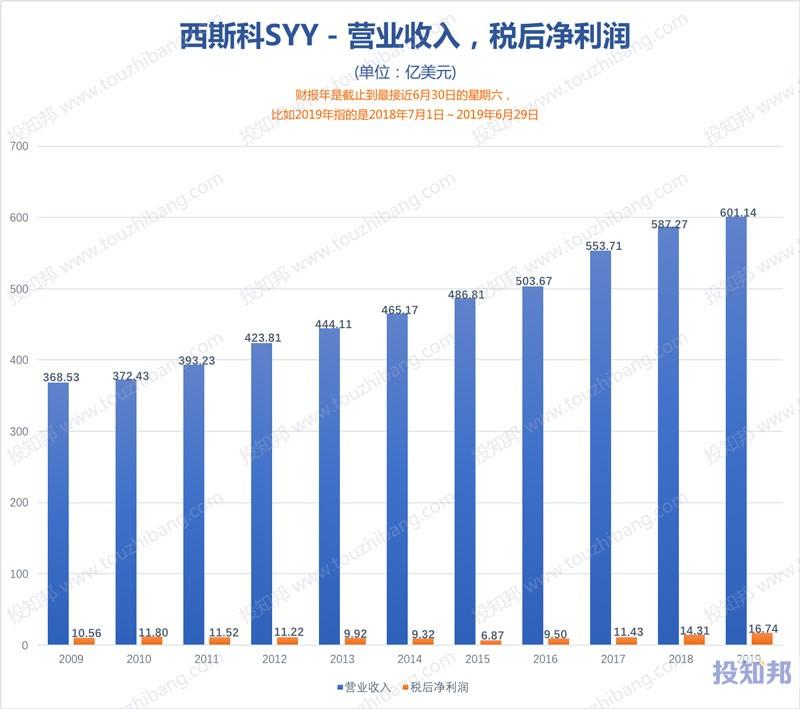 图解Sysco西斯科(SYY)财报数据(2009年~2020财报年Q1)