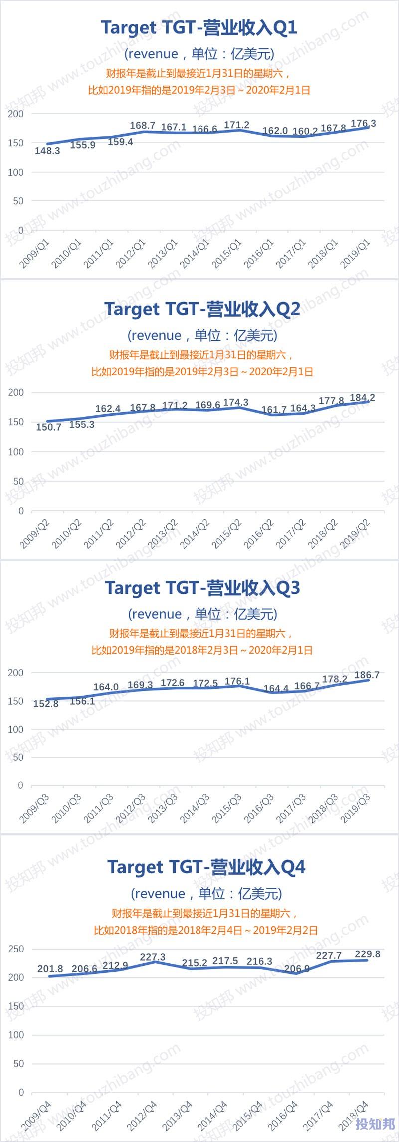图解Target塔吉特(TGT)财报数据(2009年~2019财报年Q3)