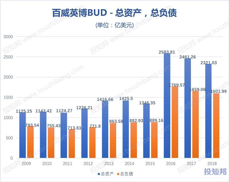 图解百威英博(BUD)财报数据(2009年~2019年Q1)