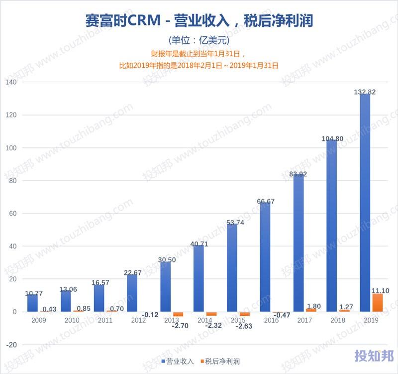 图解赛富时公司(CRM)财报数据(2009年~2020财报年Q2)