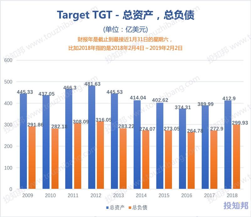 图解Target塔吉特(TGT)财报数据(2009年~2019年Q1)