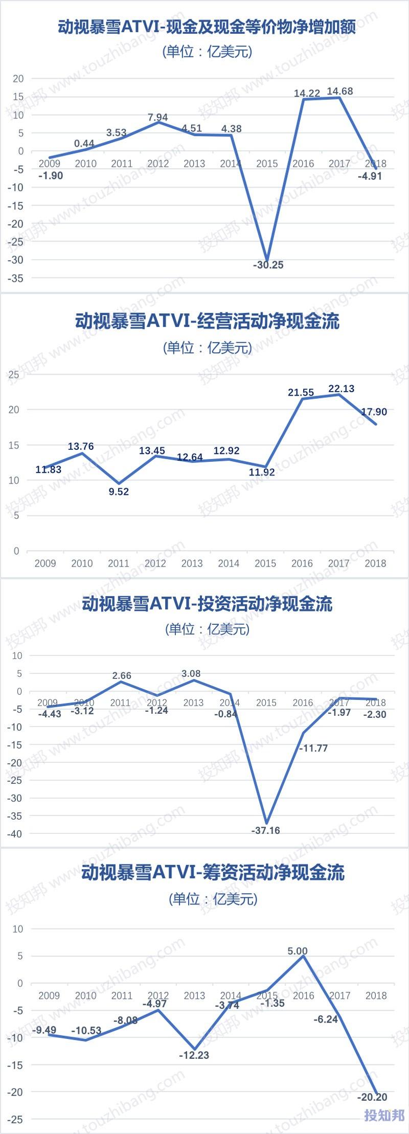 图解动视暴雪(ATVI)财报数据(2009年~2019年Q3)