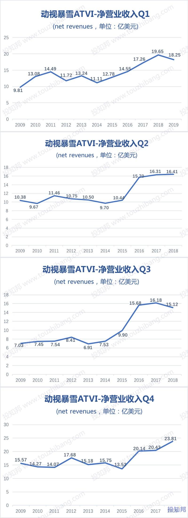 图解动视暴雪(ATVI)财报数据(2009年~2019年Q1)
