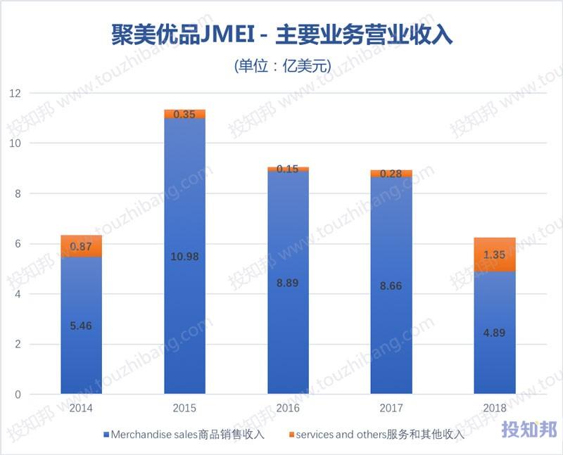 图解聚美优品(JMEI)财报数据(2014年~2018年)
