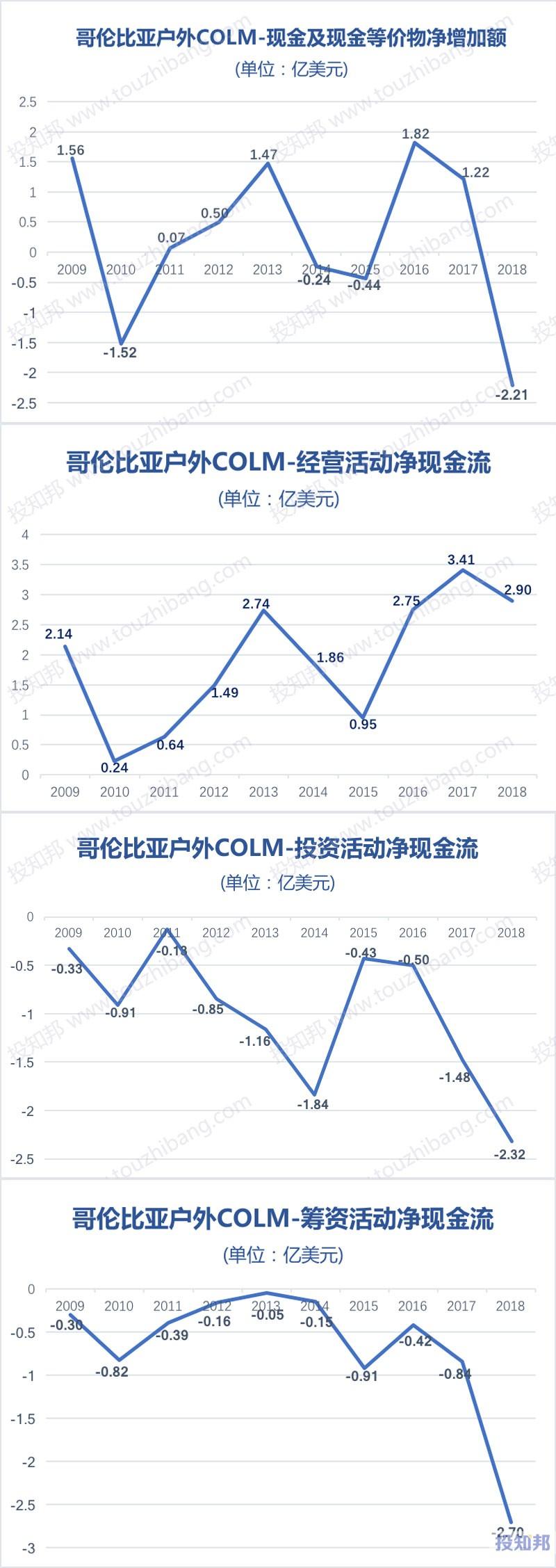 图解哥伦比亚户外(COLM)财报数据(2009年~2019年Q1)