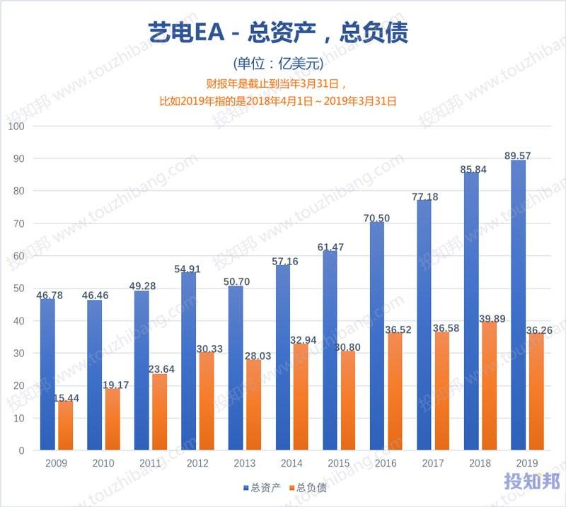 图解艺电(EA)财报数据(2009年~2019财报年)