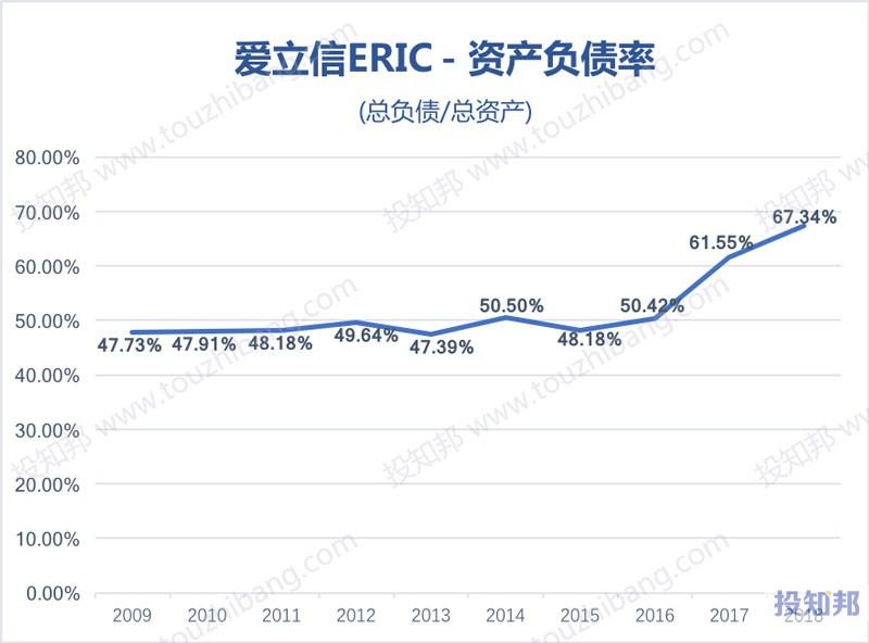 图解爱立信(ERIC)财报数据(2009年~2019年Q2)