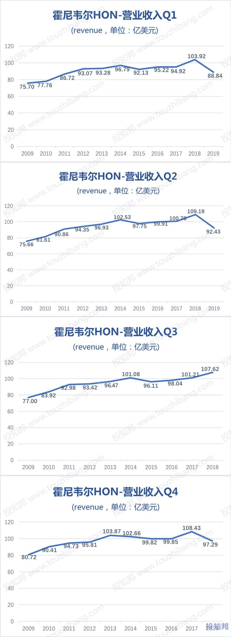 图解霍尼韦尔(HON)财报数据(2009年~2019年Q2)