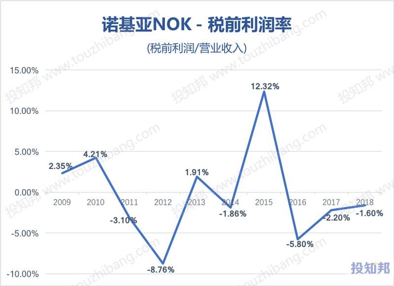 图解诺基亚(NOK)财报数据(2009年~2019年Q1)