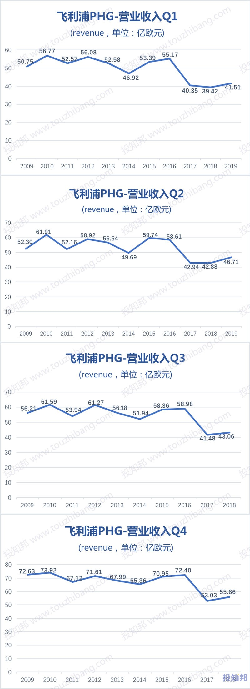 图解飞利浦(PHG)财报数据(2009年~2019年Q2)