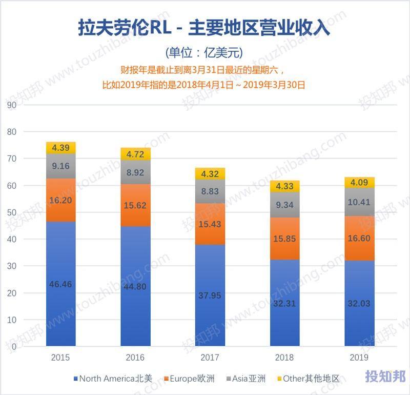 图解拉夫劳伦(RL)财报数据(2009年~2019财报年)