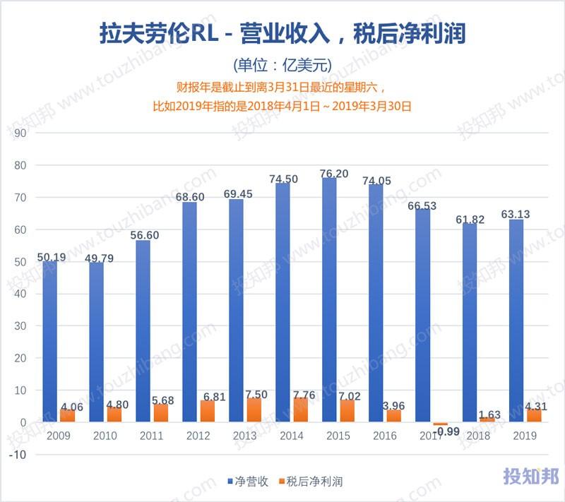图解拉夫劳伦(RL)财报数据(2009年~2020财报年Q2)