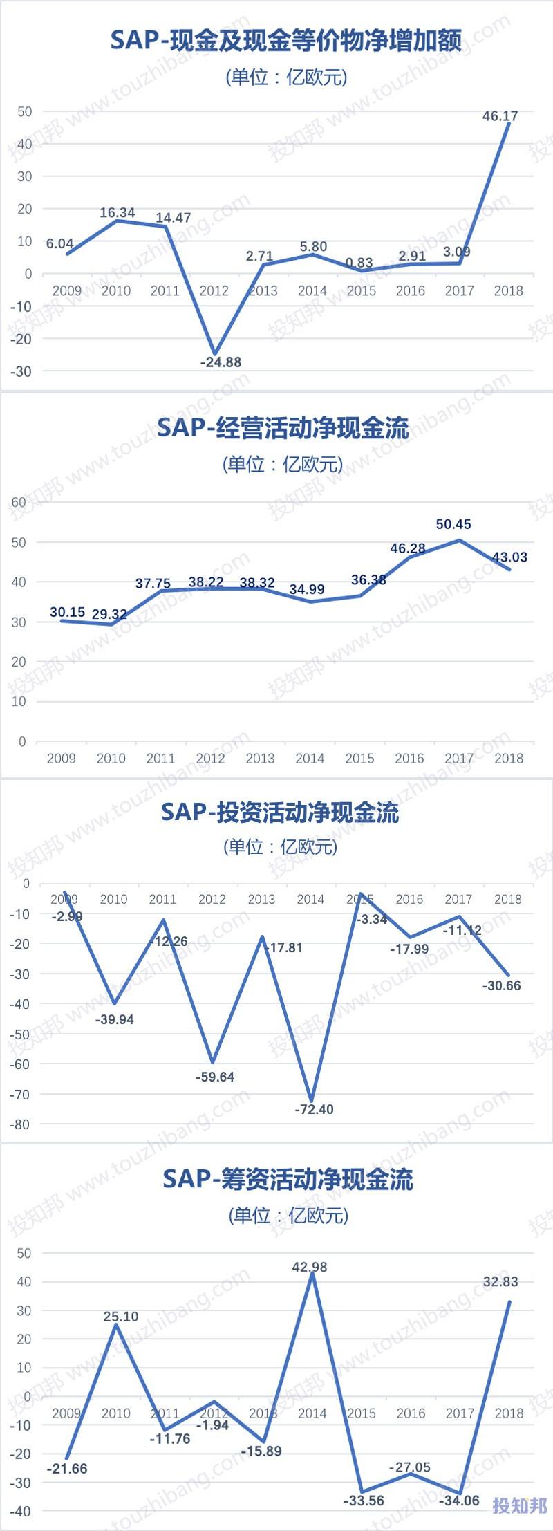 图解SAP思爱普(SAP)财报数据(2009年~2019年Q1)