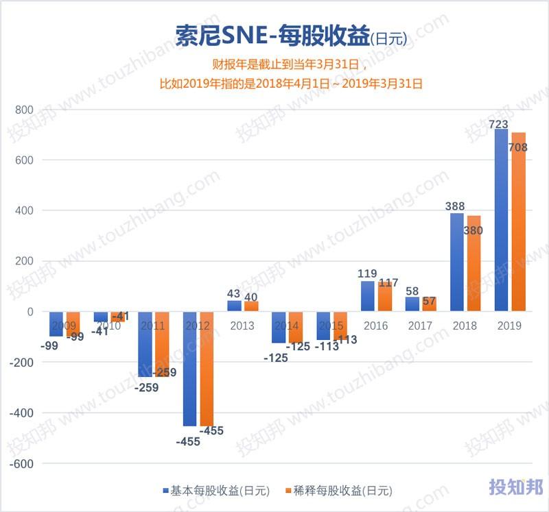 图解索尼(SNE)财报数据(2009年~2019财报年)