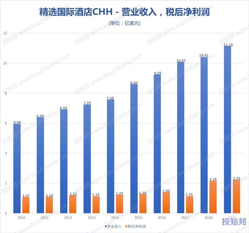 精选国际酒店(CHH)财报数据图示(2010年~2020年Q3,更新)